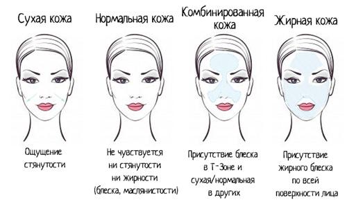 Определение типа кожи лица с помощью салфетки