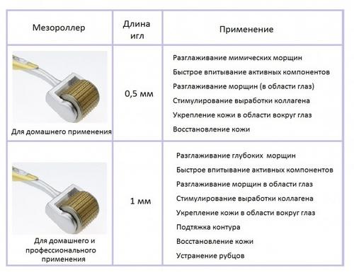 Мезороллер для фракционной мезотерапии