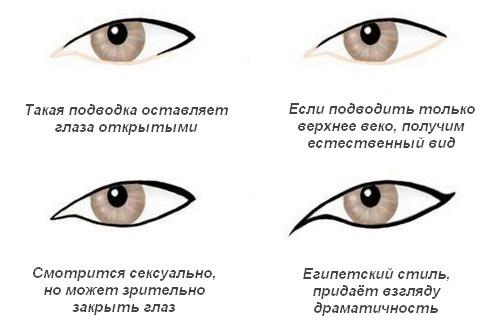 Как подвести глаза карандашом красиво